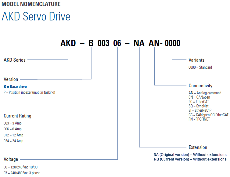Problems connecting a CompactLogix PLC to an AKD drive