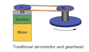 Traditional servomotor and gearhead