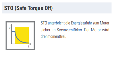 Safe Torque Off (STO) is increasingly becoming the norm in the field of drive technology.