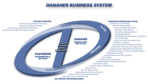Grafico Danaher Business System