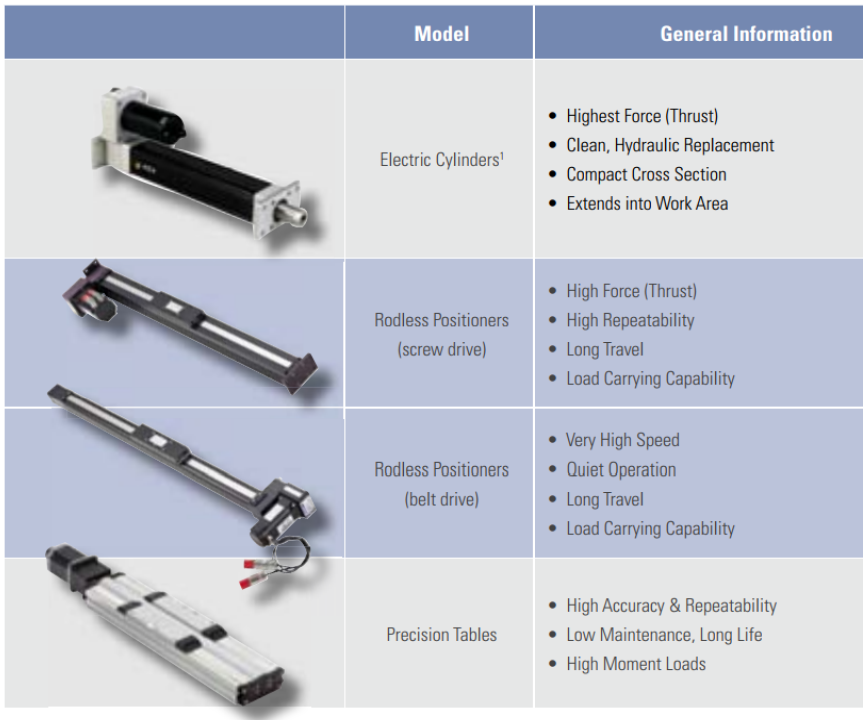 Actuator Type Comparison