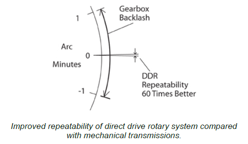 Repeatability Comparison