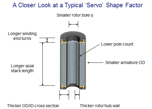 Servo Motor Shape Factor