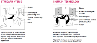 Sigmax Technology
