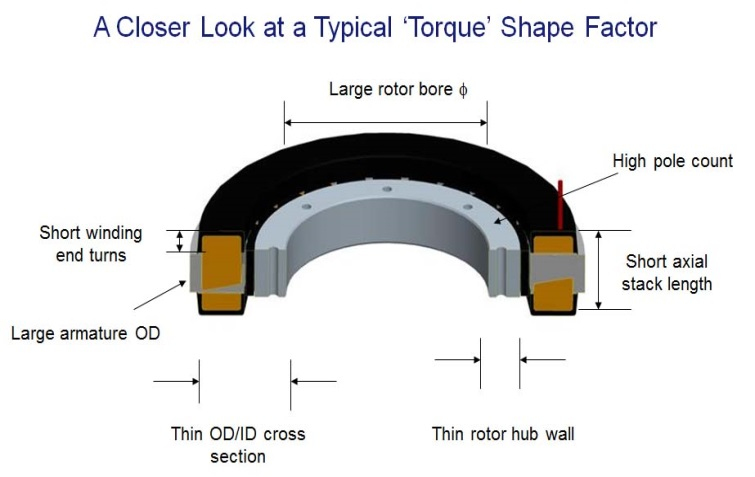 Torque Motor Shape Factor