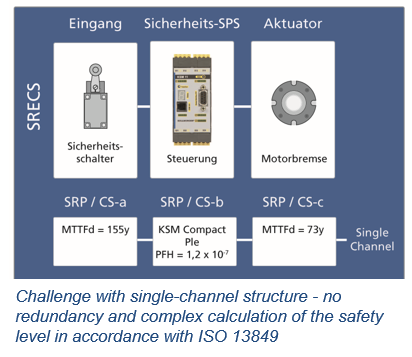 KOLLMORGEN Functional Safety Single-channel structure