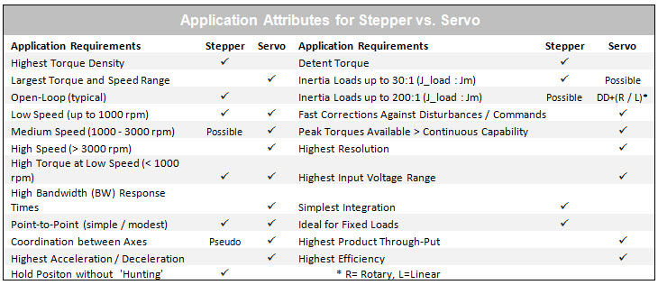 Application Attributes Servo vs Step
